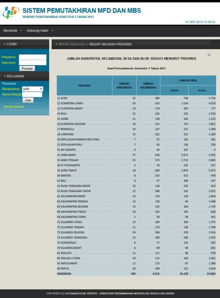 Data-Wilayah-Indonesia-Resmi-Semester-1-2013